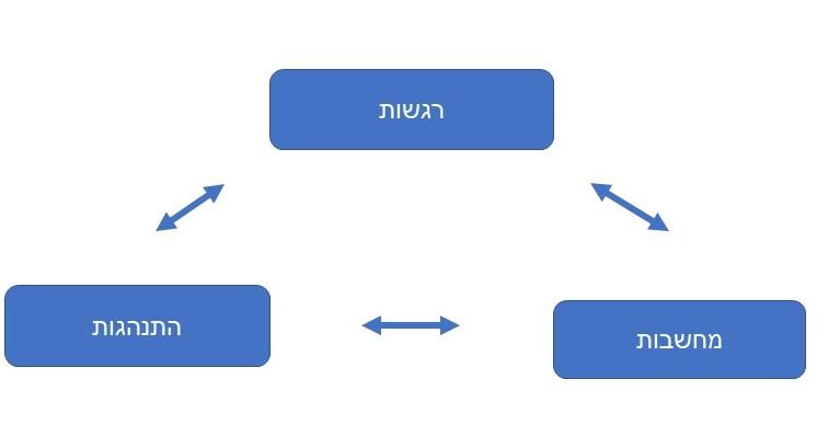 טיפול קוגניטיבי התנהגותי CBT